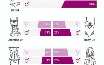 SevenSins.ro: Lenjeria neagră, preferată de 57% dintre femei