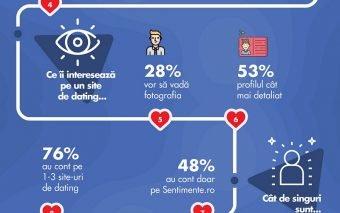 Sentimente.ro: 48% dintre românii singuri ar vrea să sărbătorească Ziua Îndrăgostiților