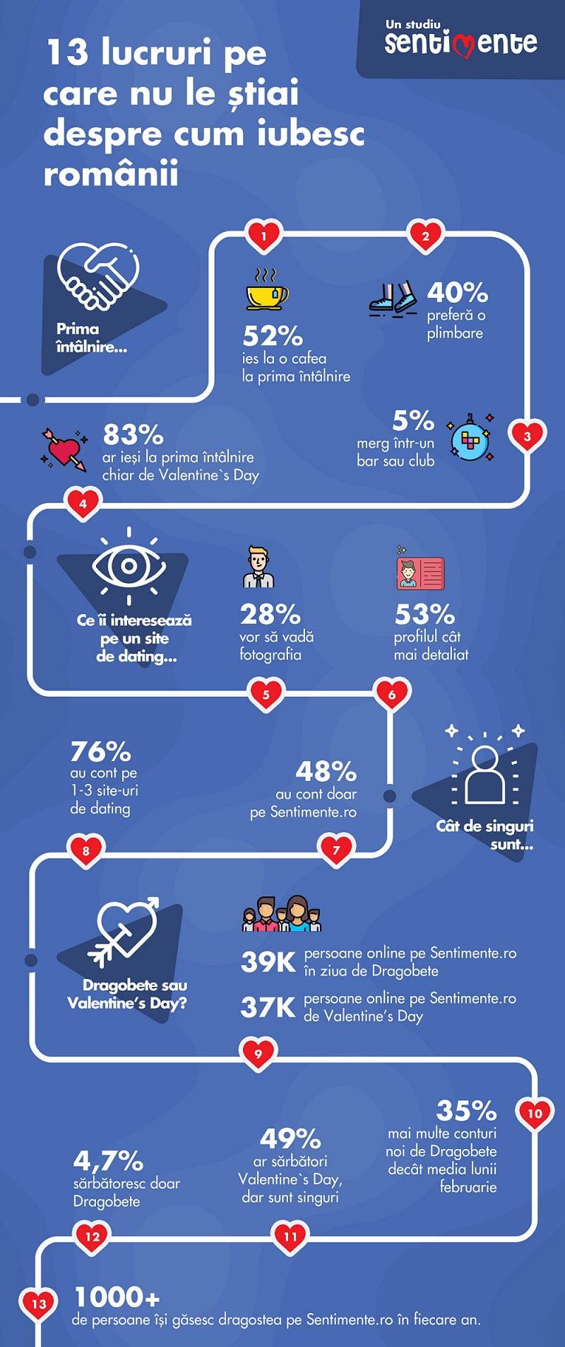 Un site de dating foloseste Inteligenta Artificiala pentru validari