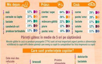 77% dintre părinții din România susțin: copiii trebuie să mănânce mese gătite acasă cu produse proas...