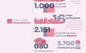 #CancelCancer –Peste 3000 de femei sunt așteptate în țară să beneficieze de ecografii mamare gratuit...
